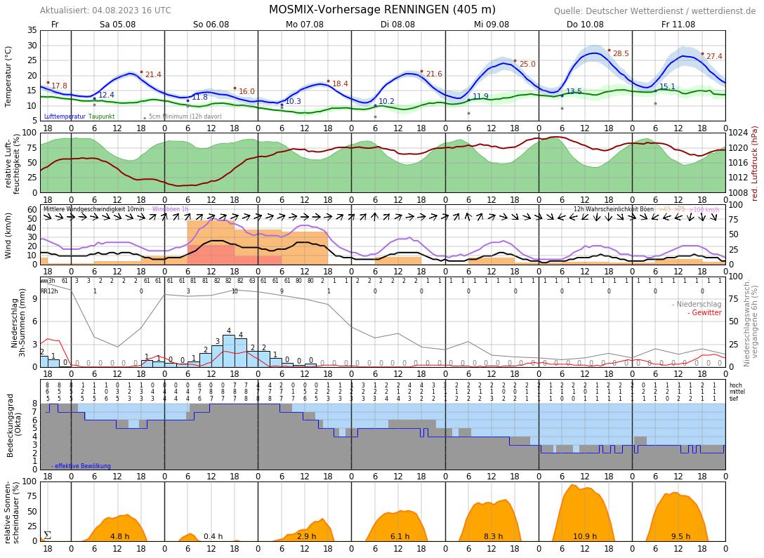 Wetter Renningen 16 Tage