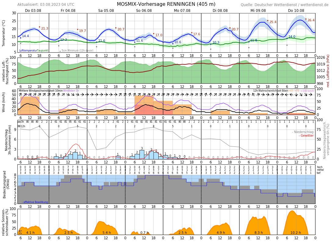 Wetter Leonberg 14 Tage