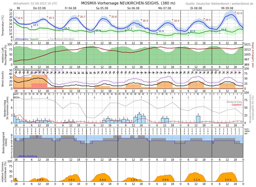 Wetter Frielendorf 16 Tage