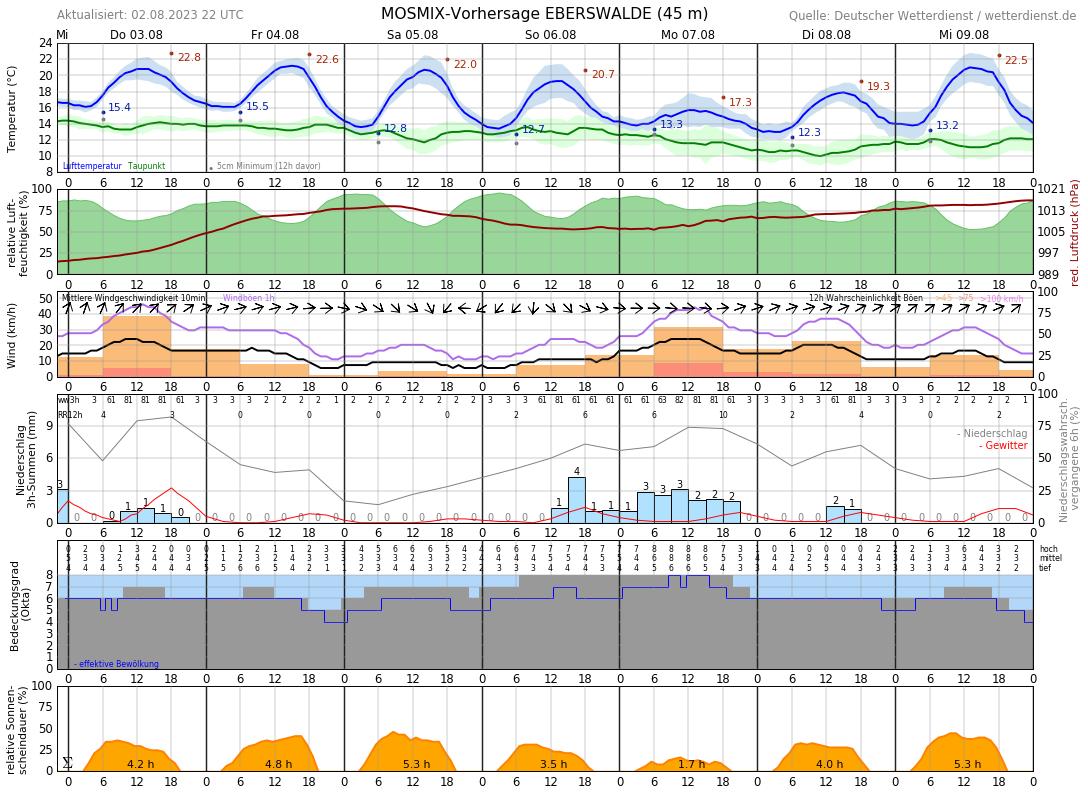 Wetter Eberswalde 16 Tage