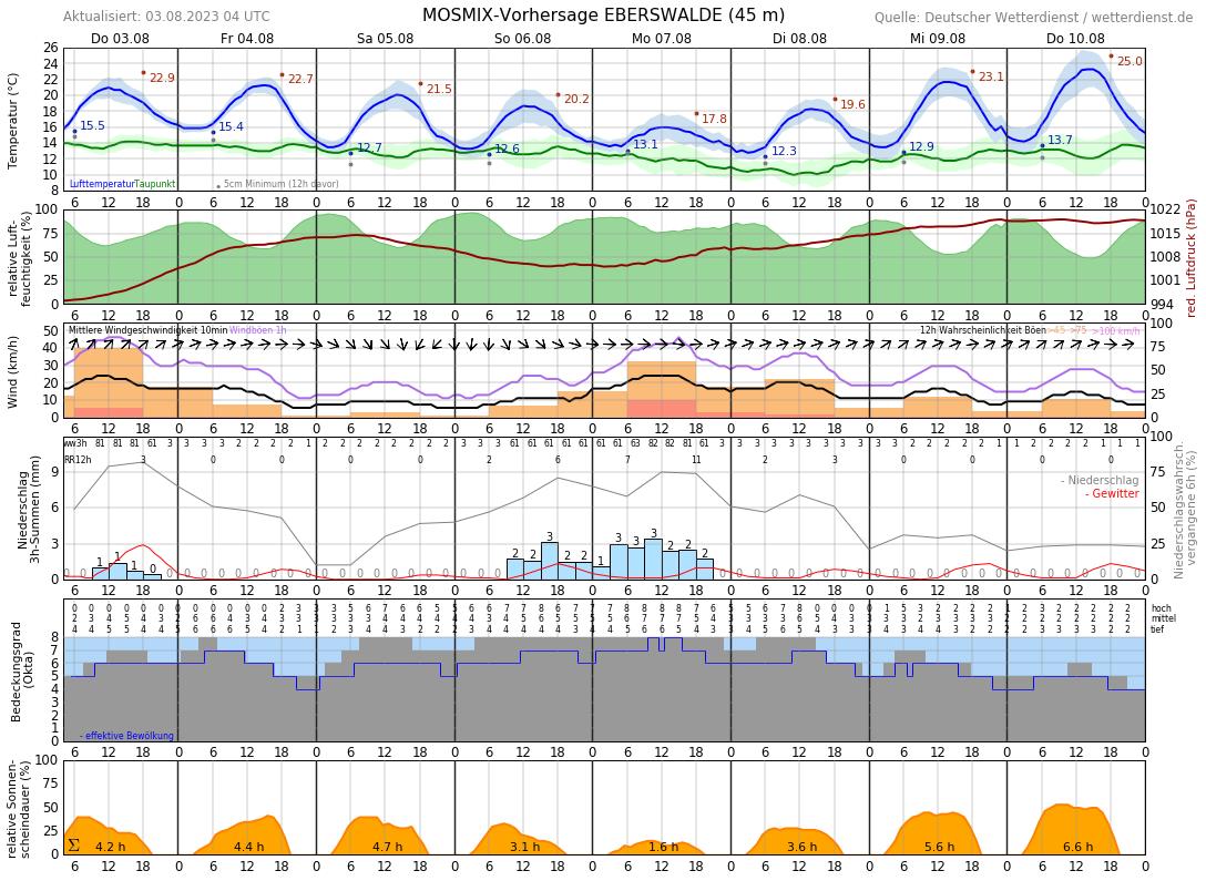 Wetter Eberswalde 14 Tage