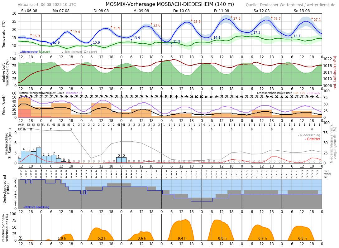 Wetter Bad Rappenau 16 Tage