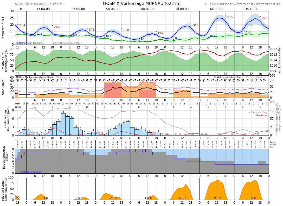 Wetter Murnau 16 Tage