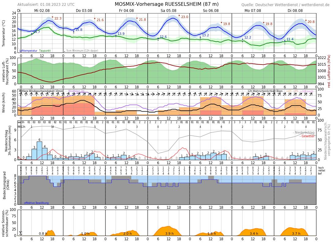 Wetter Groß Gerau 7 Tage