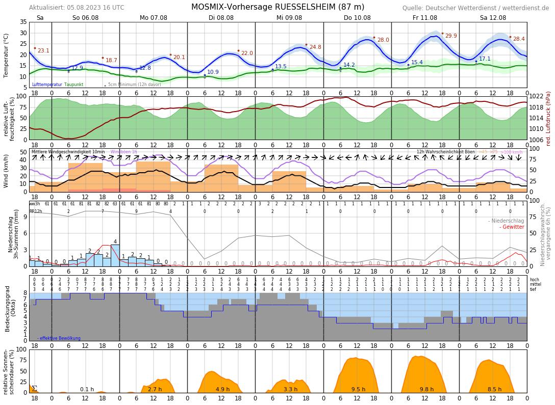 Wetter In Groß Gerau 7 Tage
