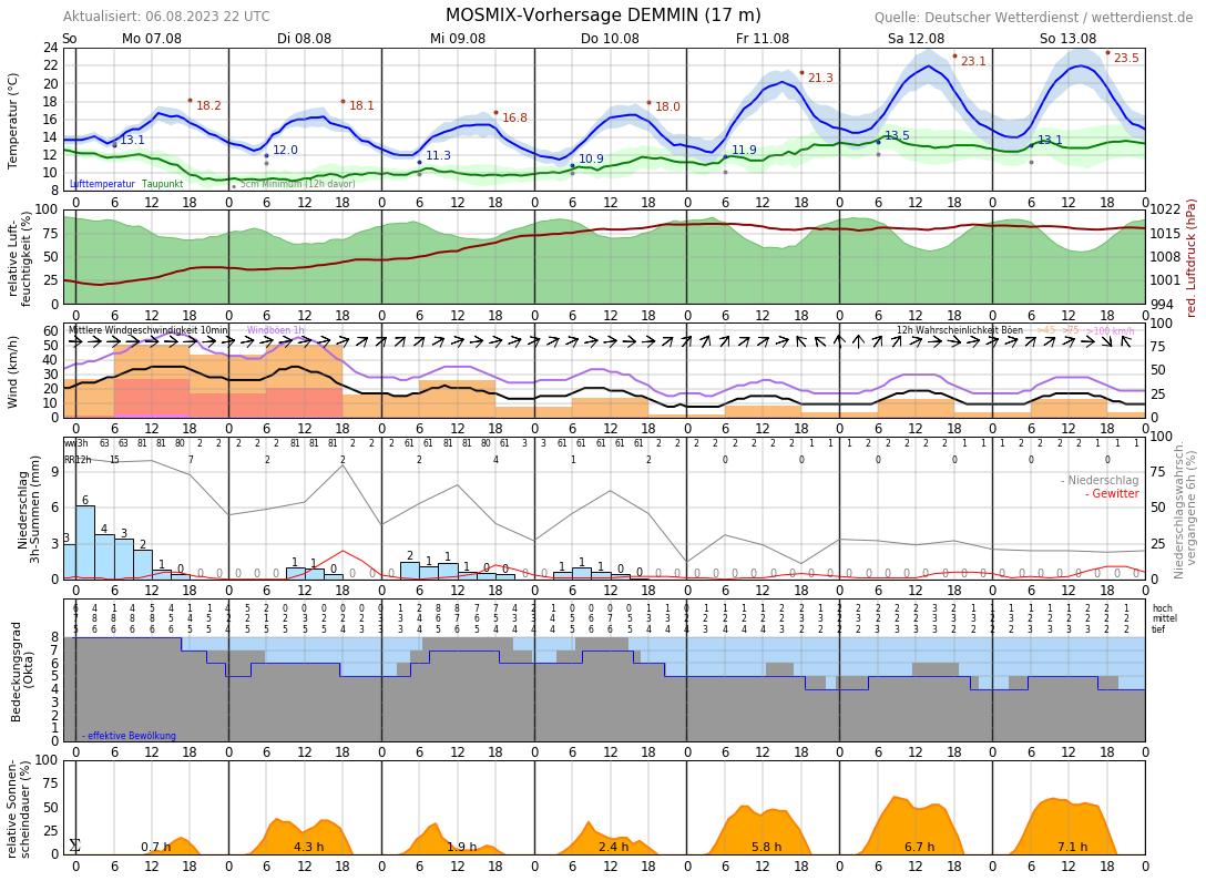 Wetter Demmin 14 Tage