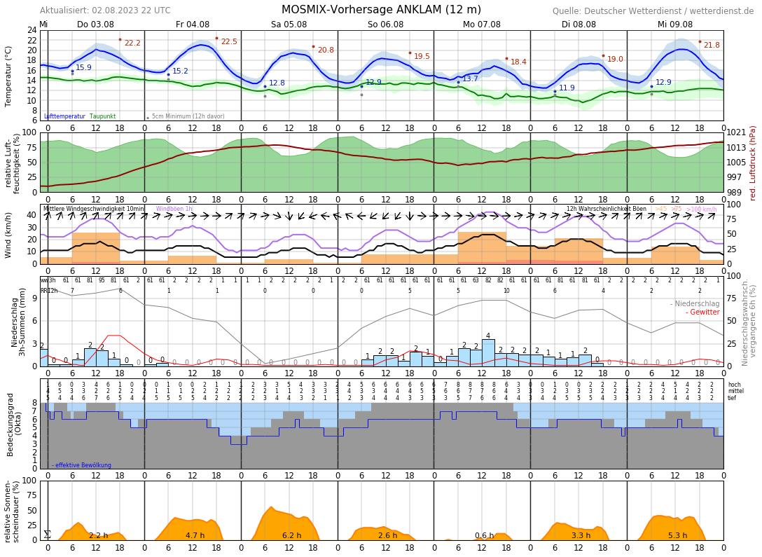Wetter Auf Usedom 14 Tage