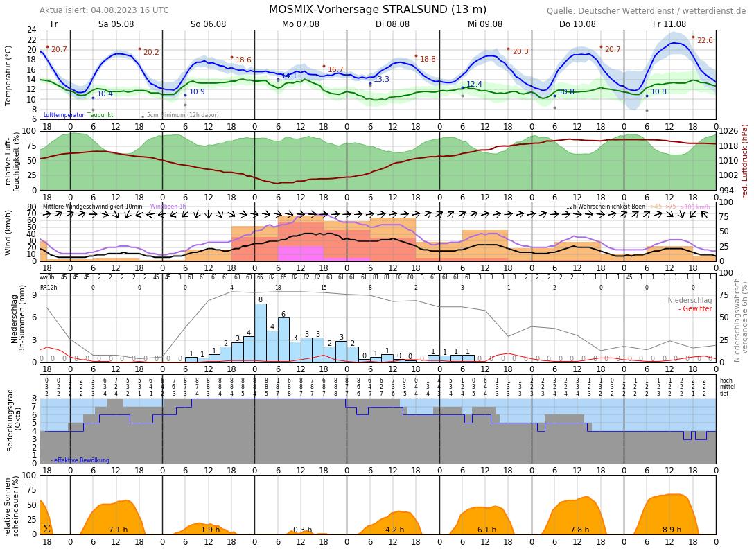 Wetter Stralsund 16 Tage