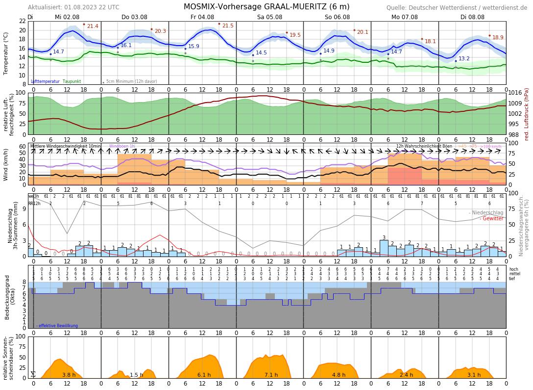 Wetter Graal-Müritz 14 Tage Vorhersage