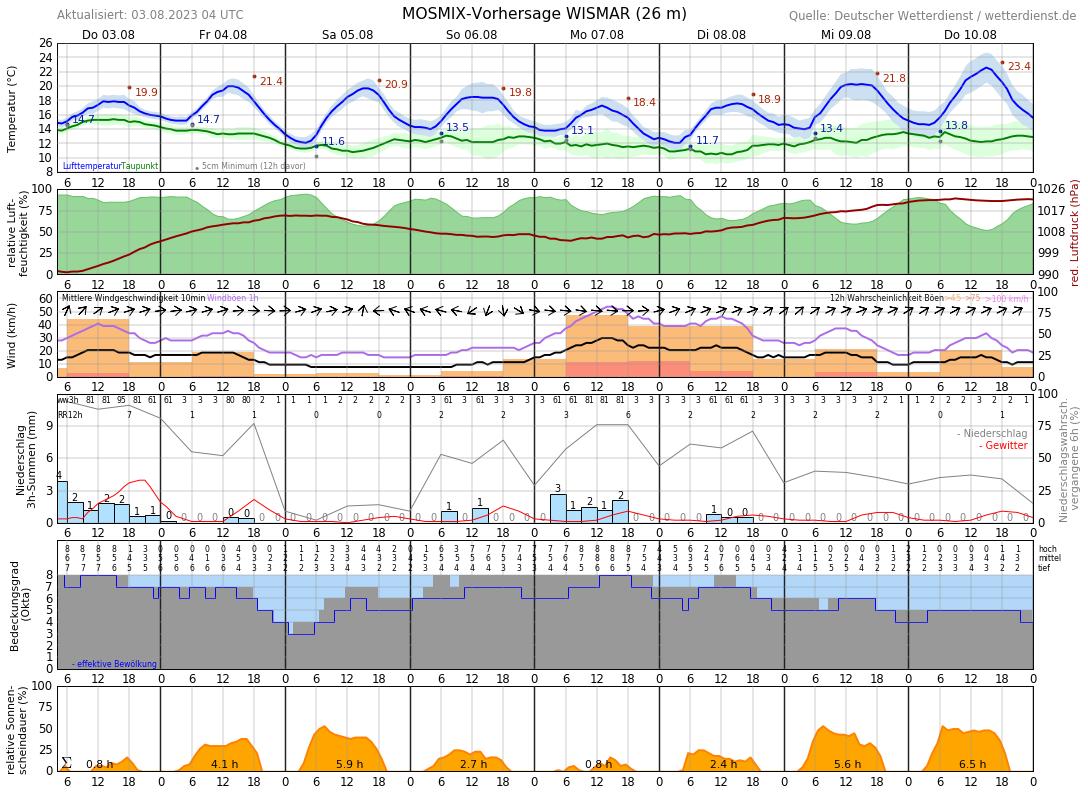 Wetter In Wismar 14 Tage