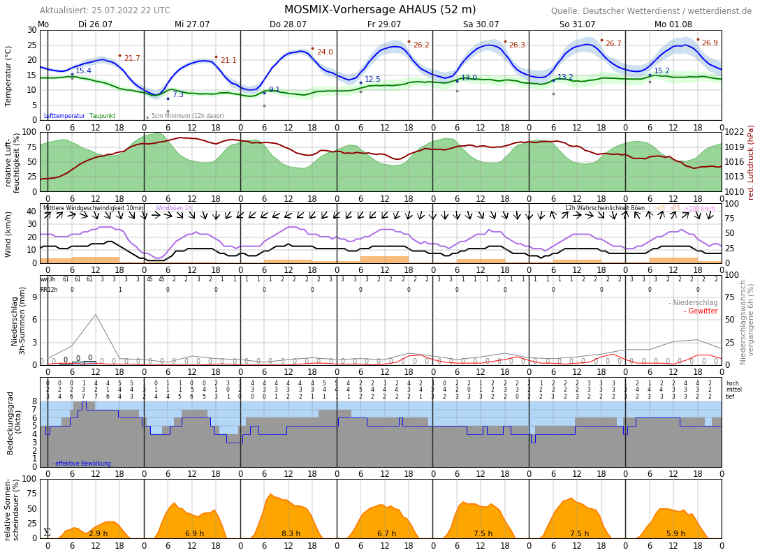 Wetter Ahaus 16 Tage