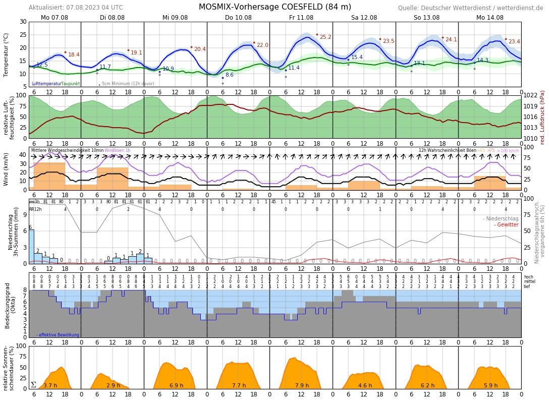 Wetter In Coesfeld 14 Tage