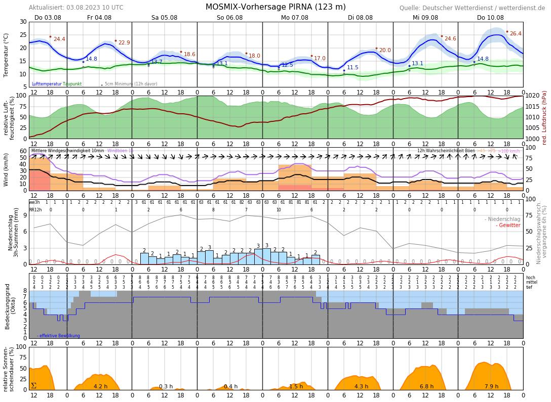Wetter Pirna 16 Tage
