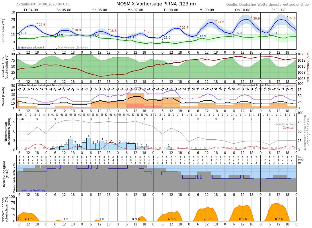 Wetter Pirna Aktuell
