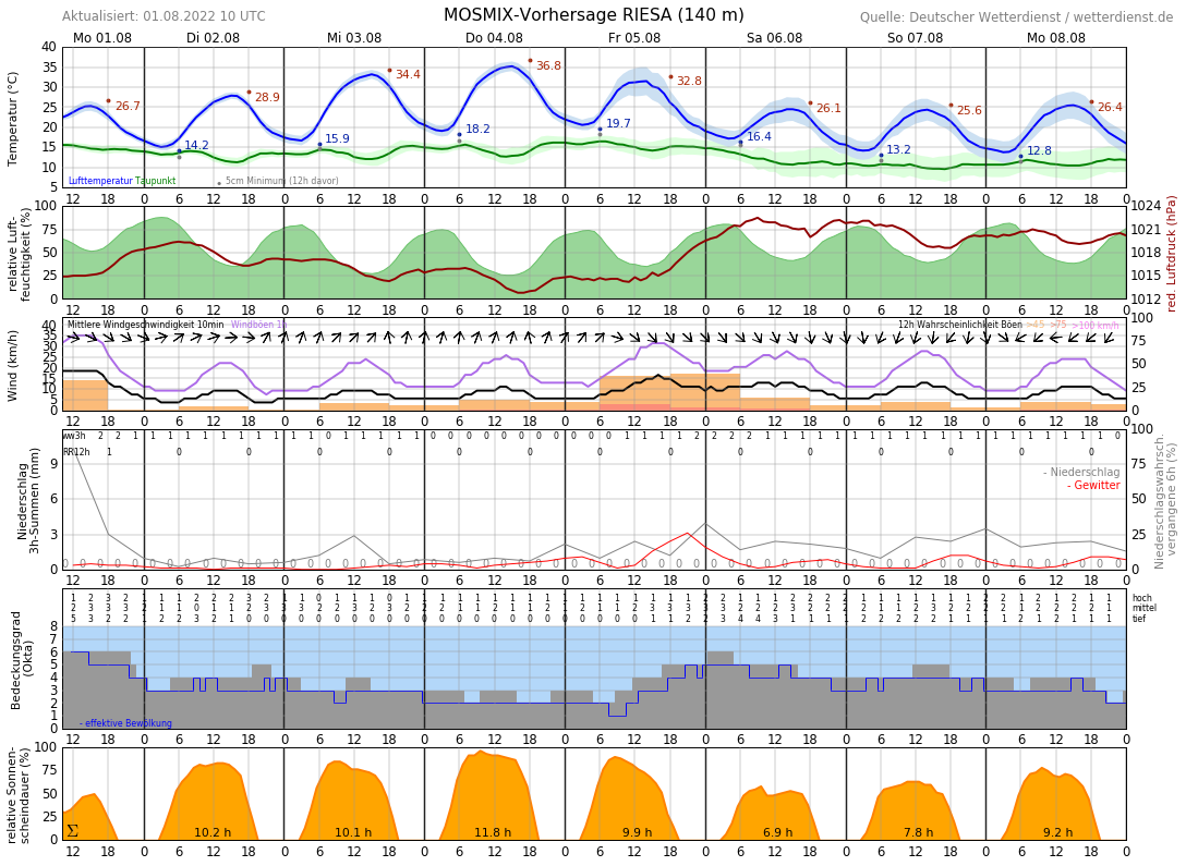 Wetter In Riesa 14 Tage