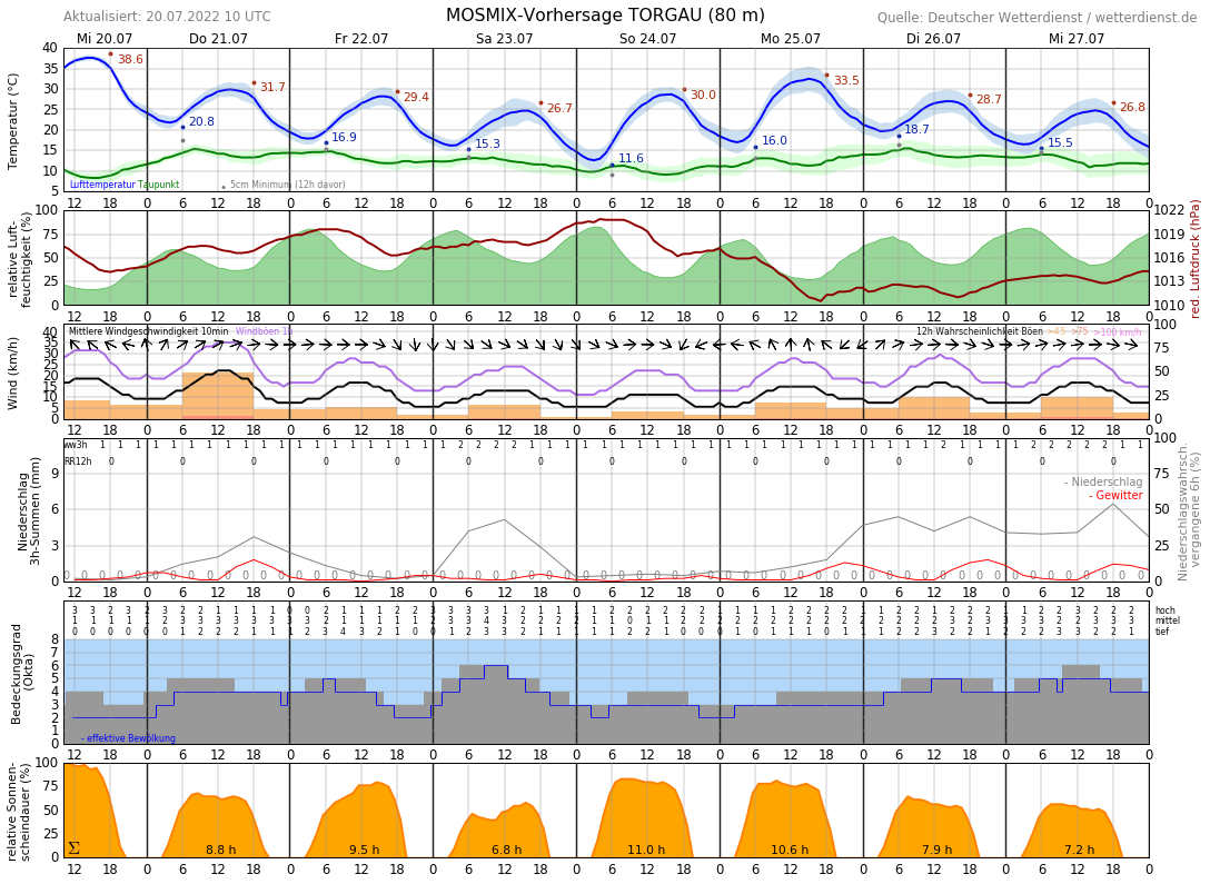 Wetter In Torgau 7 Tage