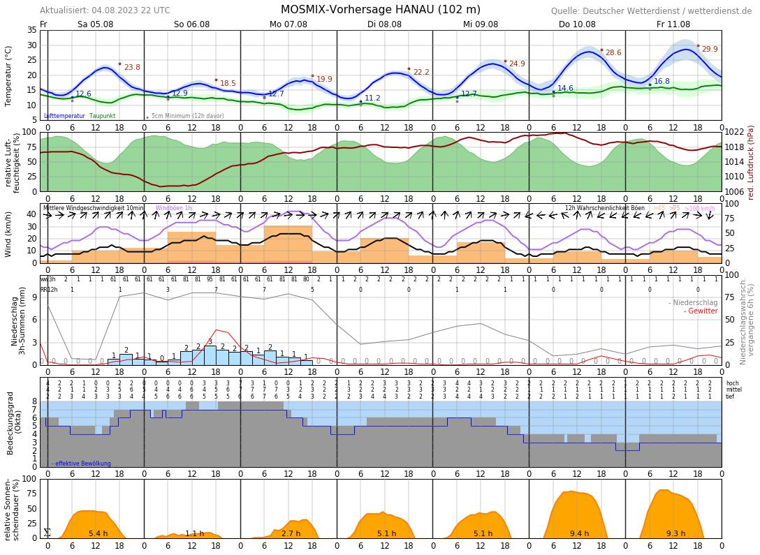 Aktuelle Temperatur Hanau
