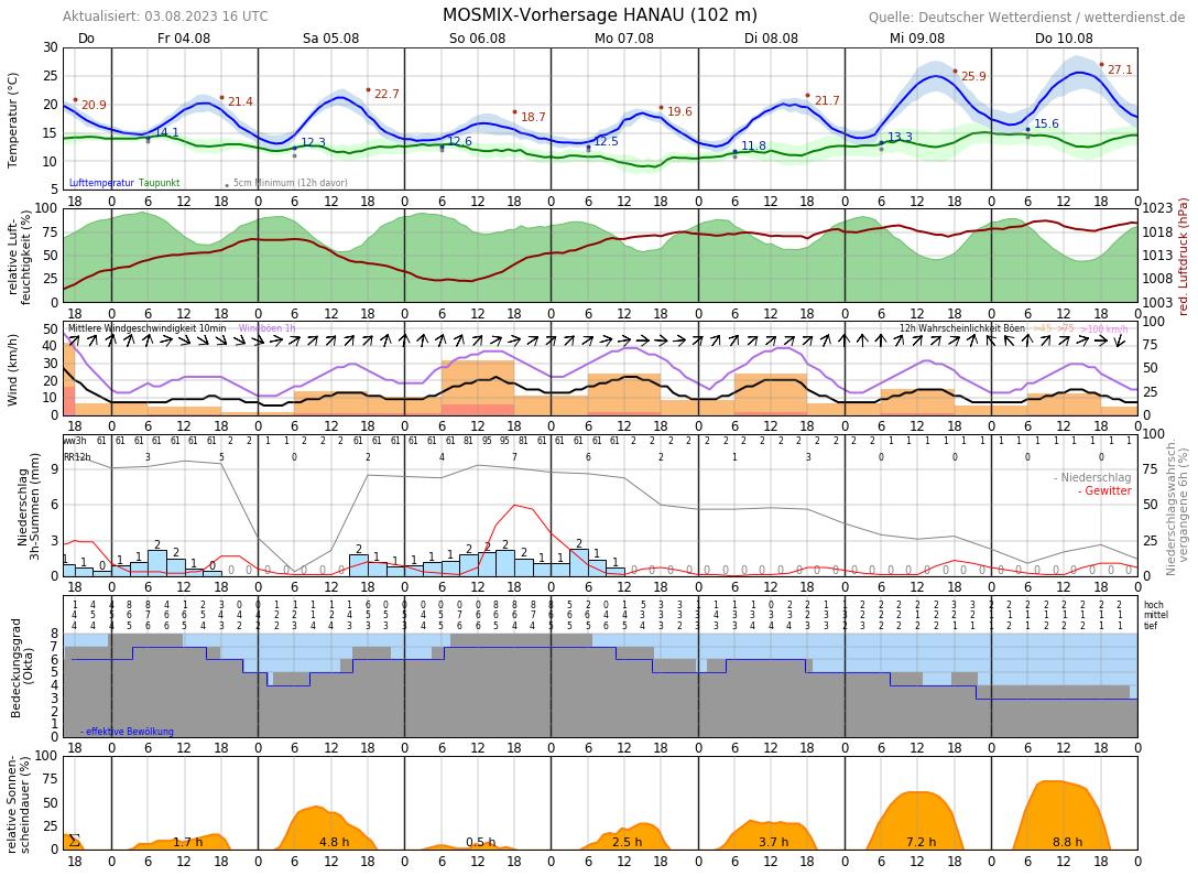 Hanau Wetterbericht