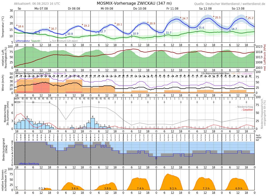 Wetter In Zwickau 14 Tage