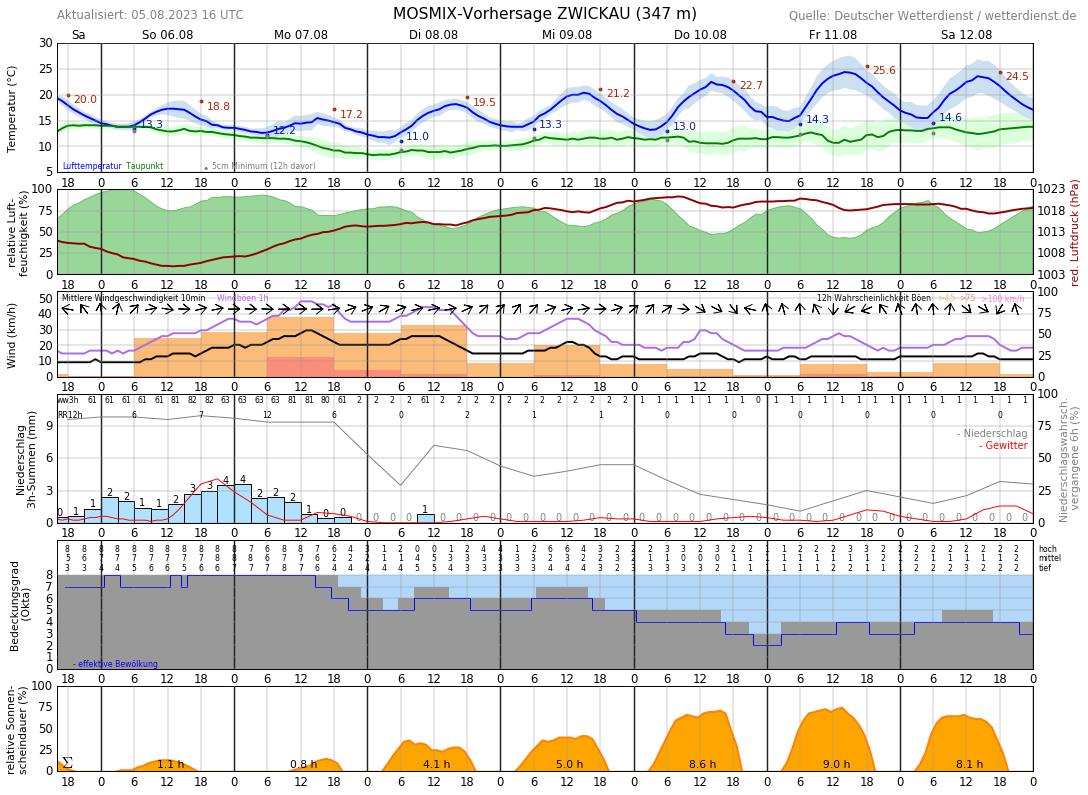 Wetter Com Zwickau 16 Tage