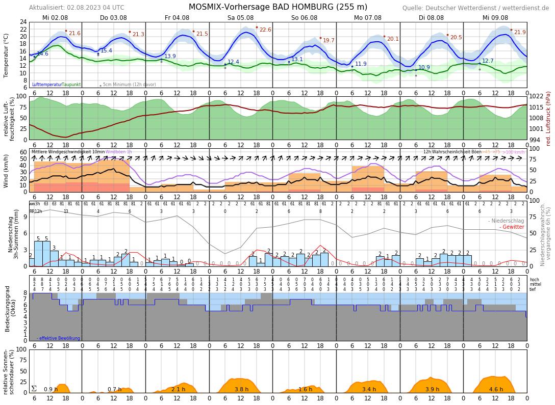Wetter In Oberursel 7 Tage