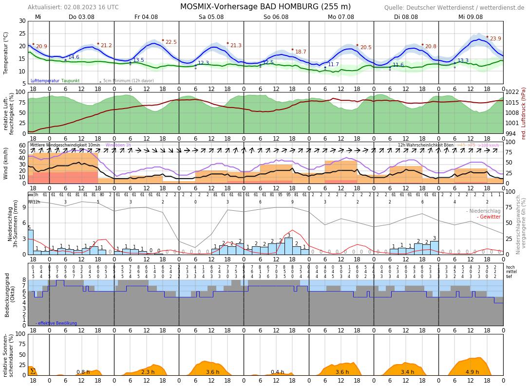 Wetter Bad Homburg 7 Tage
