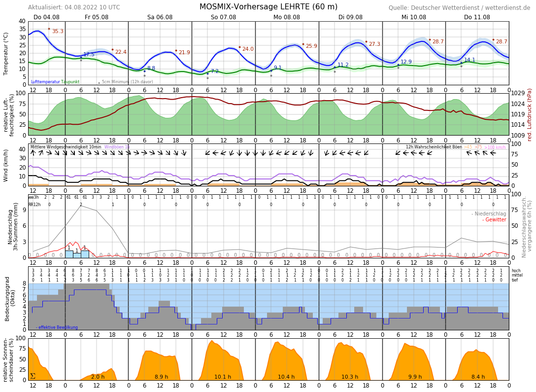 Wetter Sehnde 14 Tage