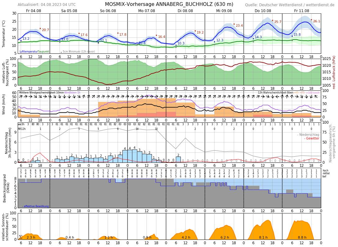 Wetter Thermalbad Wiesenbad 14 Tage
