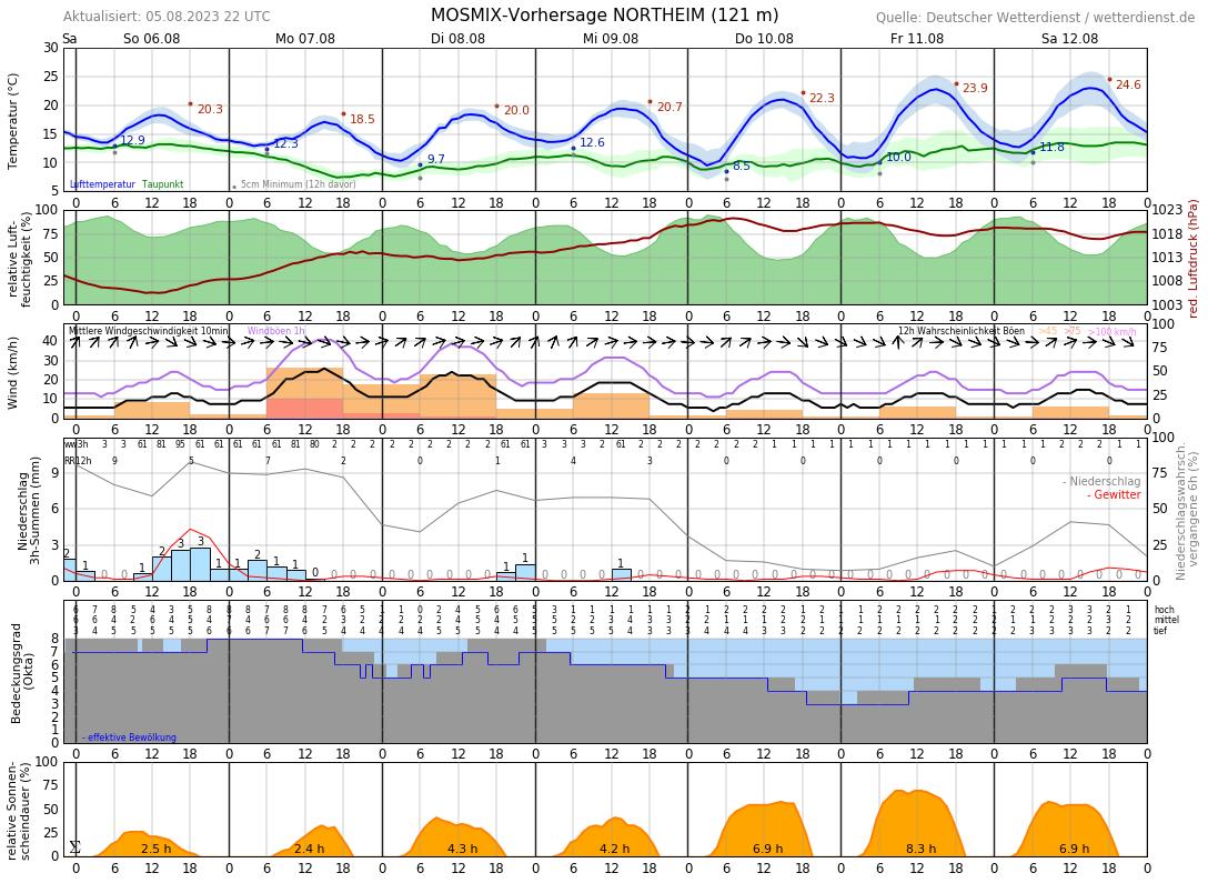 Wetter Northeim 16 Tage