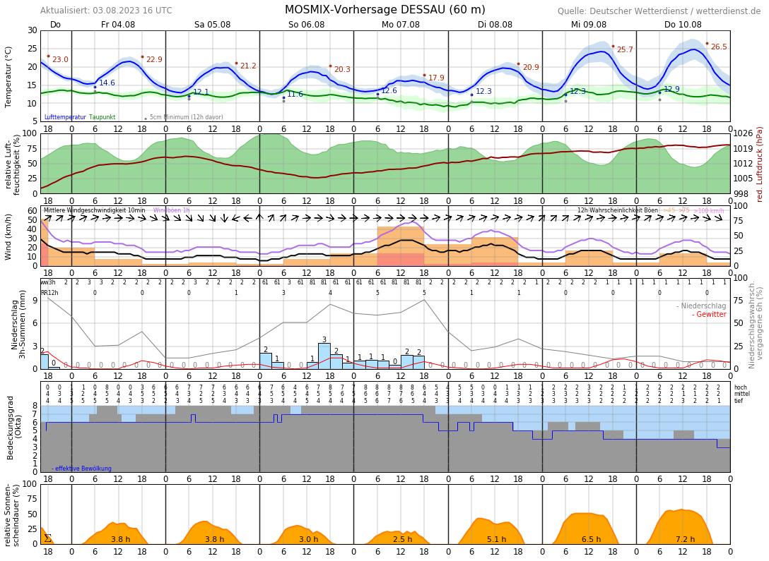 Wetter Dessau 14 Tage