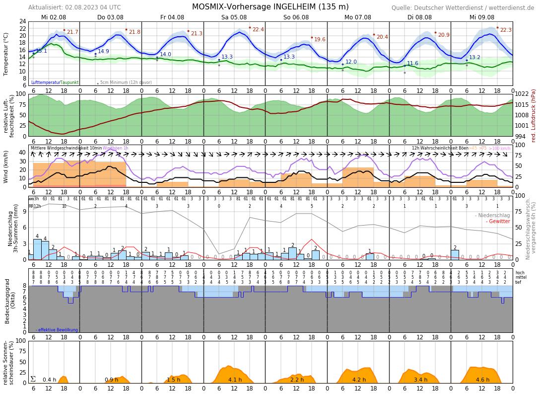 Wetter Gau Algesheim