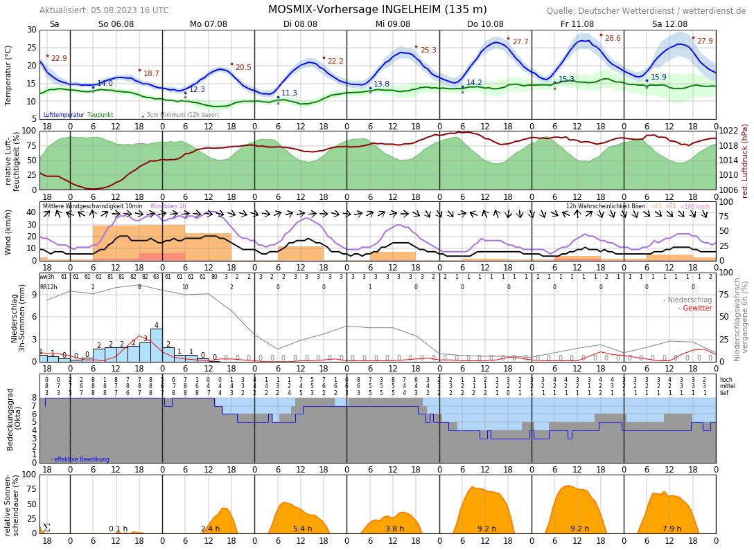 Wetter Oestrich-Winkel 14 Tage