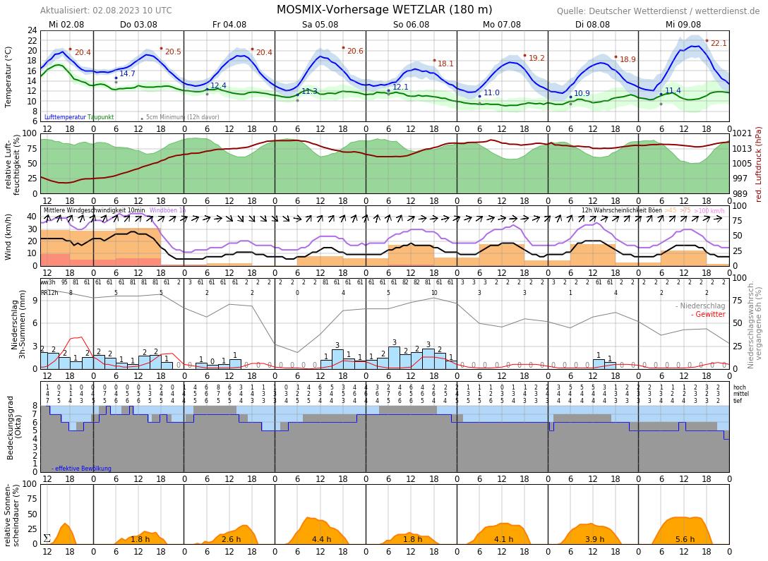 Wetter In Wetzlar 7 Tage
