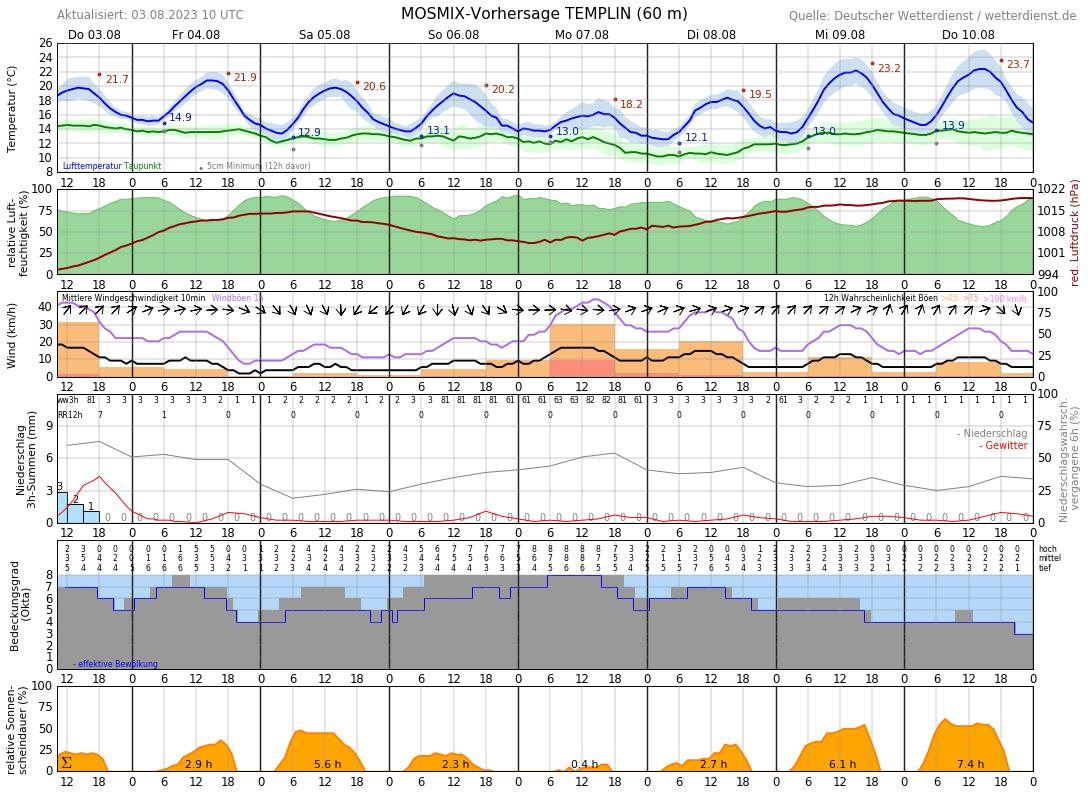 Wetter Templin 10 Tage