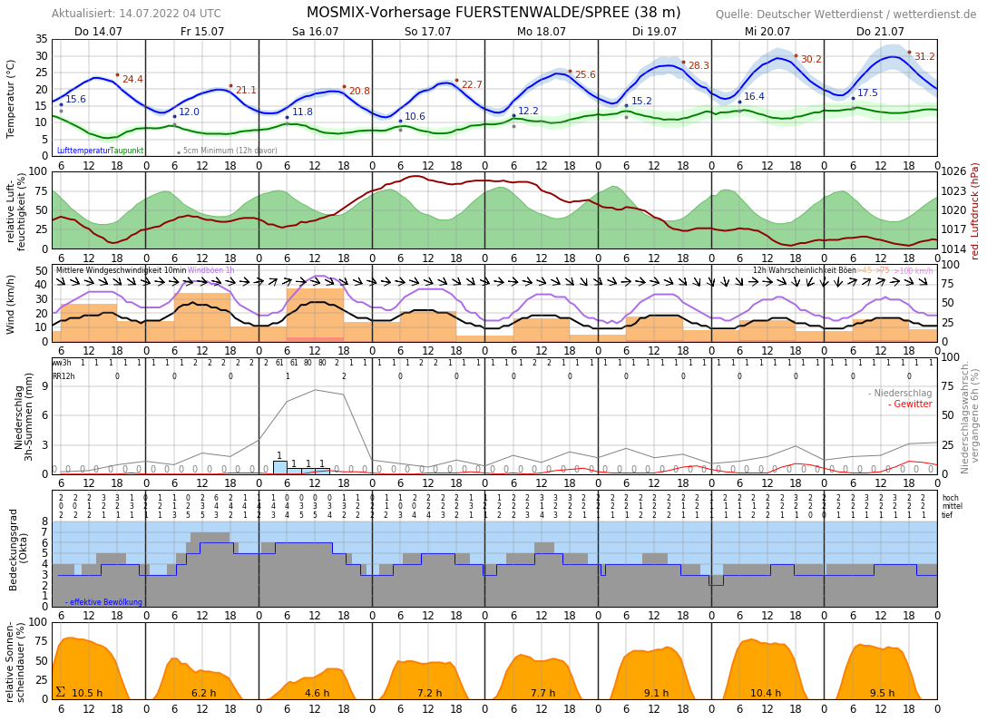 Wetter Bad Saarow 14 Tage