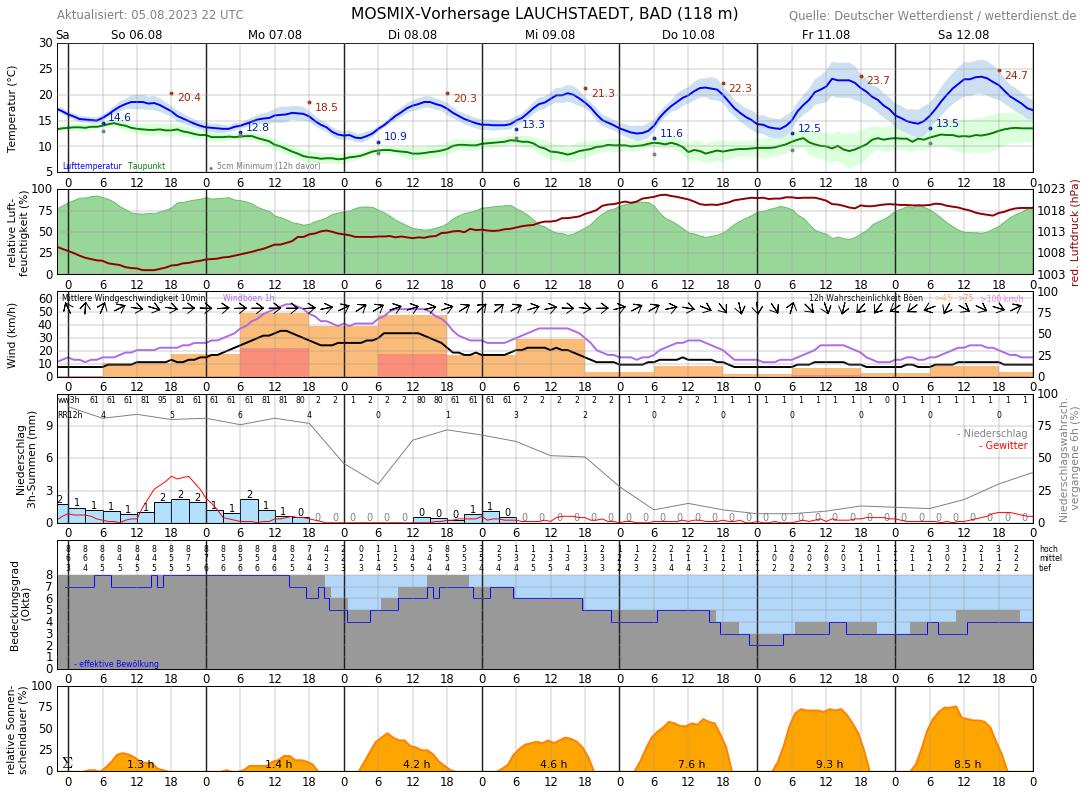 Wetter Teutschenthal 14 Tage