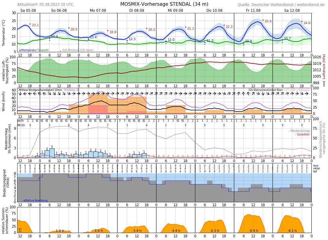 Wetter Stendal 14 Tage Vorhersage