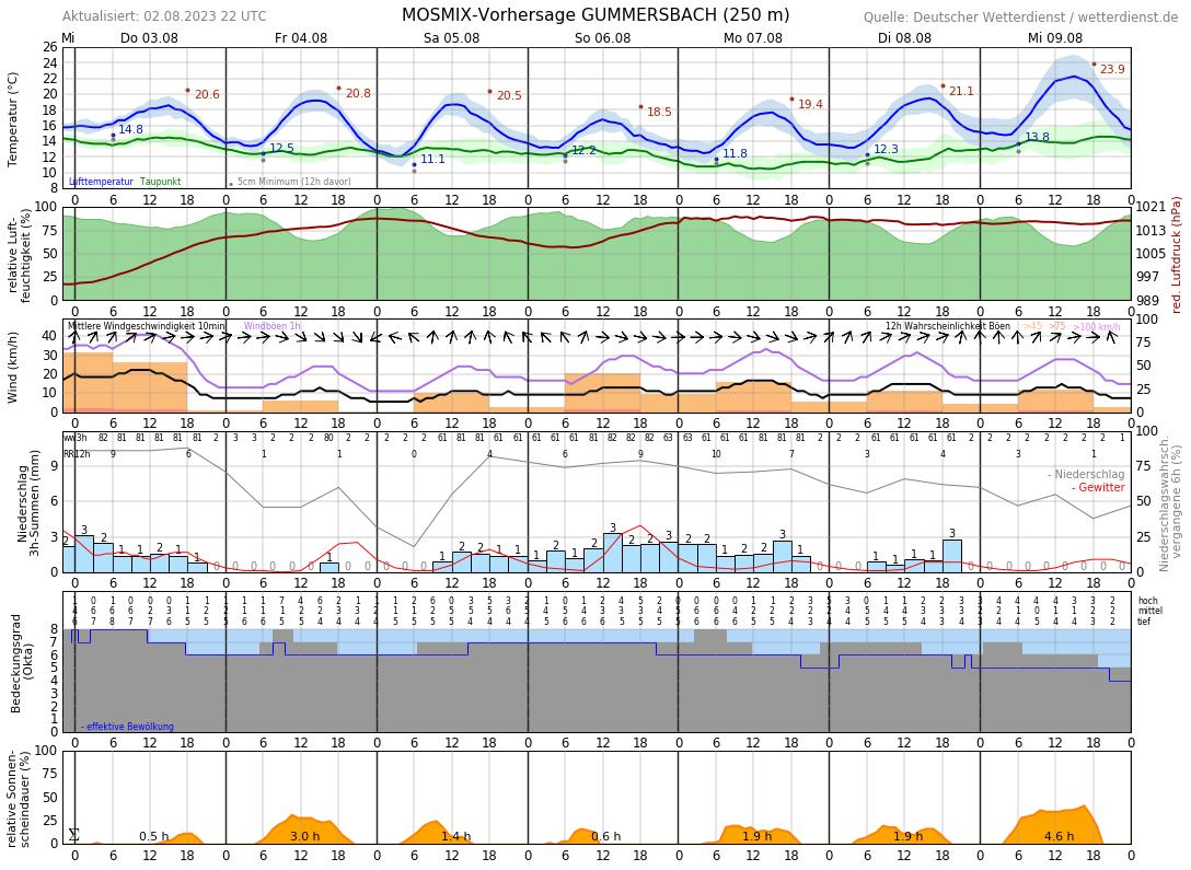 Wetter Gummersbach 14 Tage Vorhersage