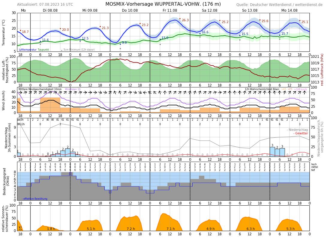 10-Tage-Wetter Haan - Wetterdienst.de