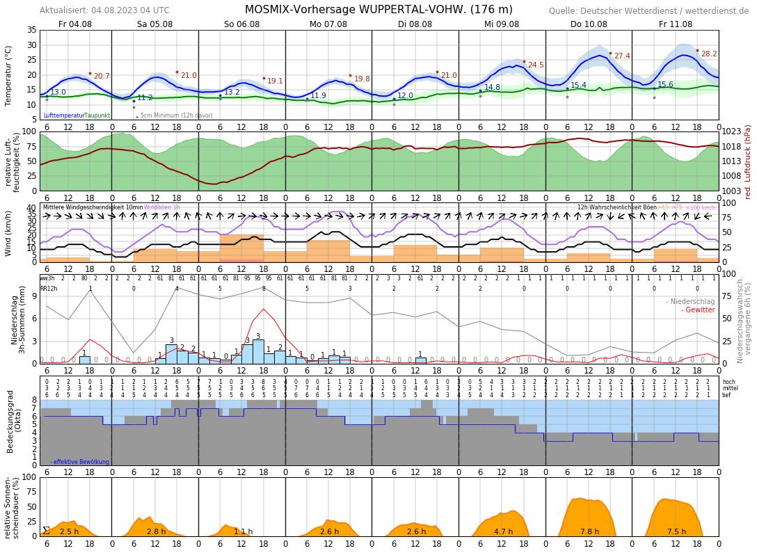 10-Tage-Wetter Haan, Rheinland - Wetterdienst.de