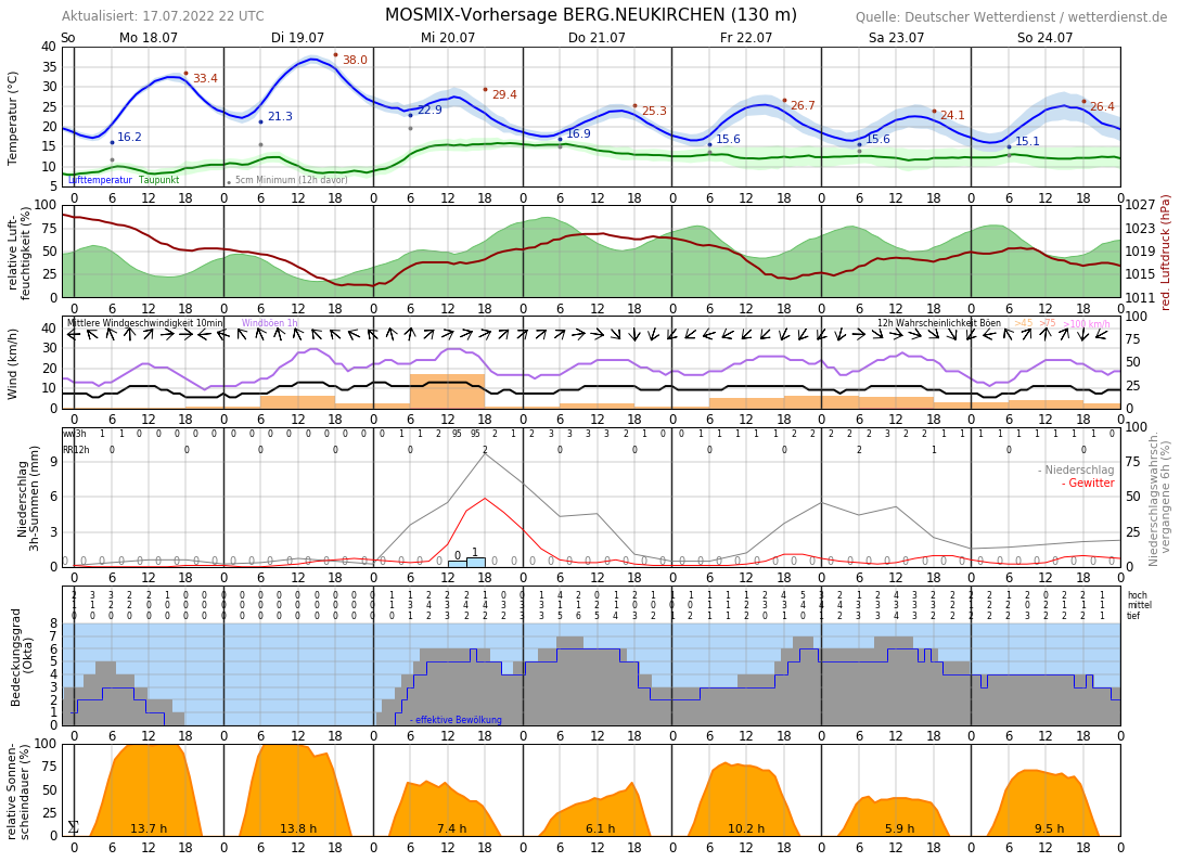 Wetter Leverkusen 16 Tage