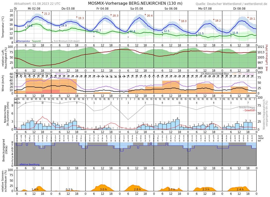 Wetter Leverkusen 10 Tage