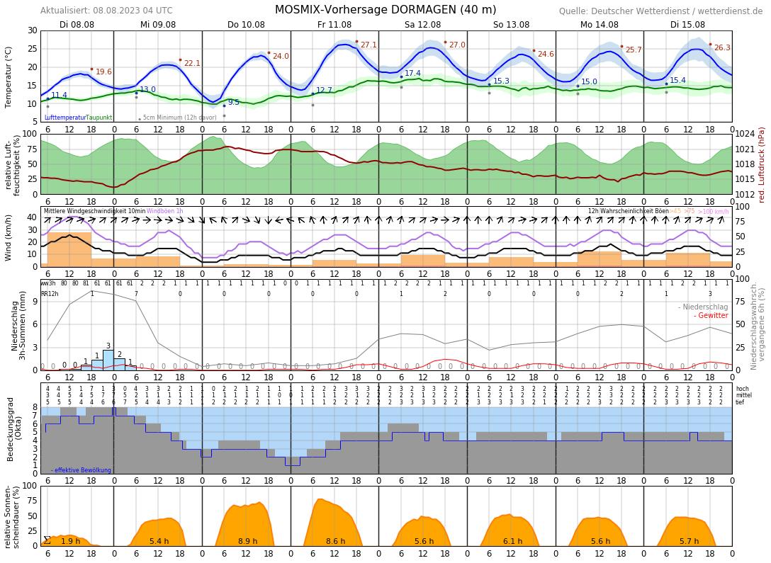 Wetter Dormagen 16 Tage