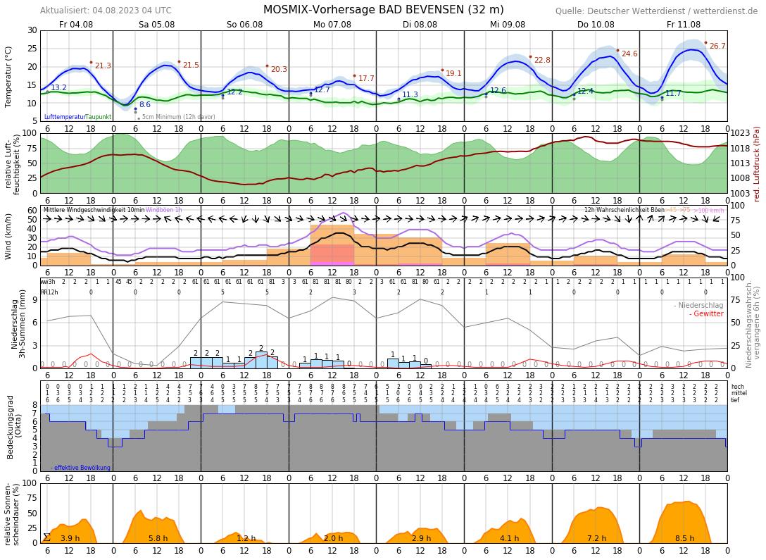 Wetter Uelzen 16 Tage