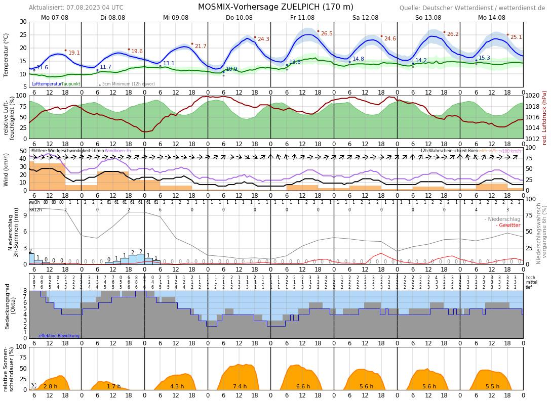 Wetter In Zülpich 14 Tage
