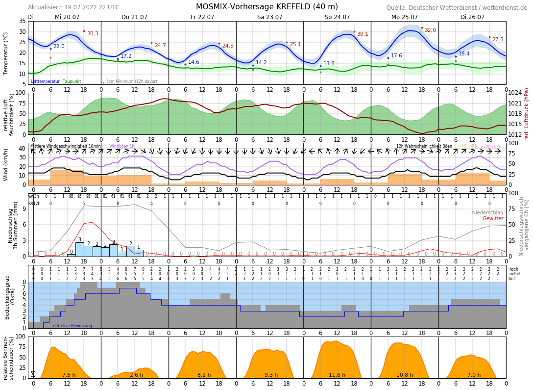 Wetter Krefeld 16 Tage