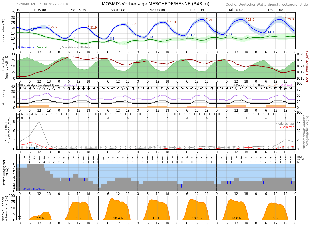 Wetter Meschede 7 Tage