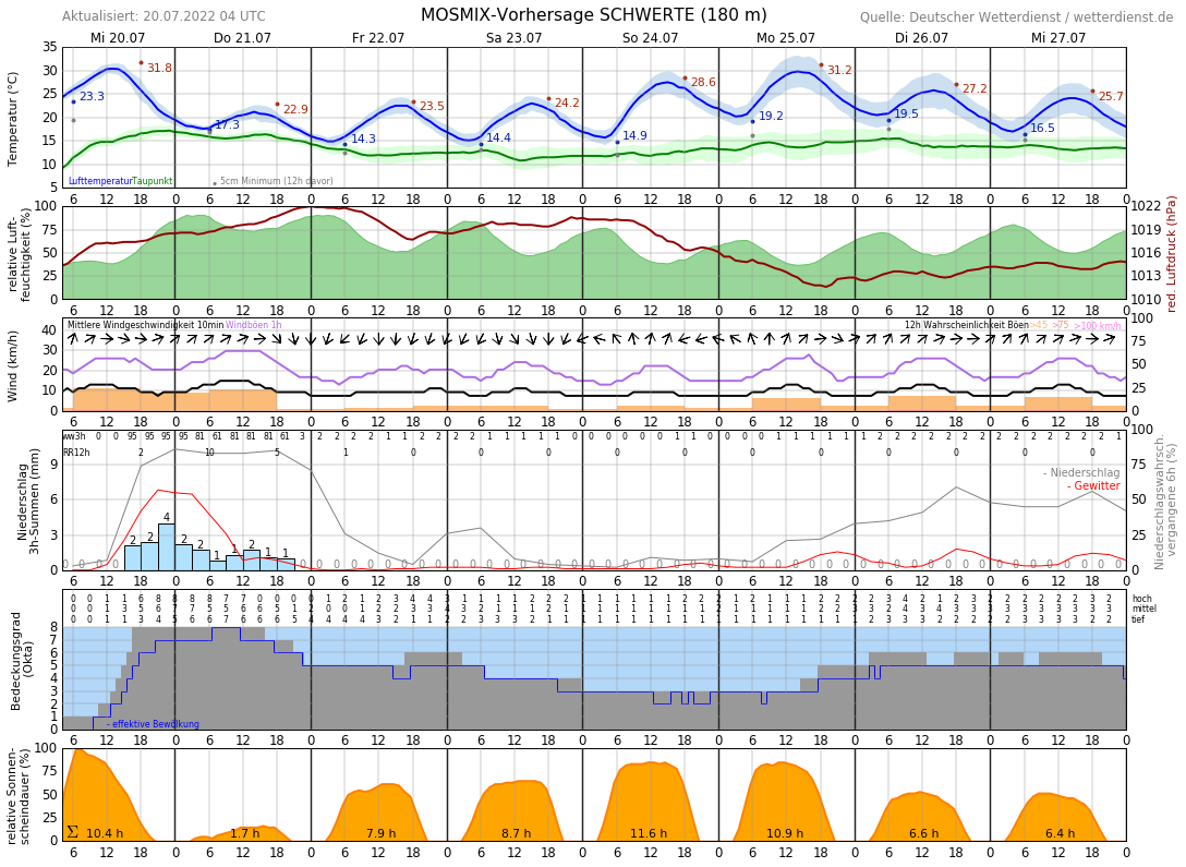 Wetter Dortmund 10 Tage