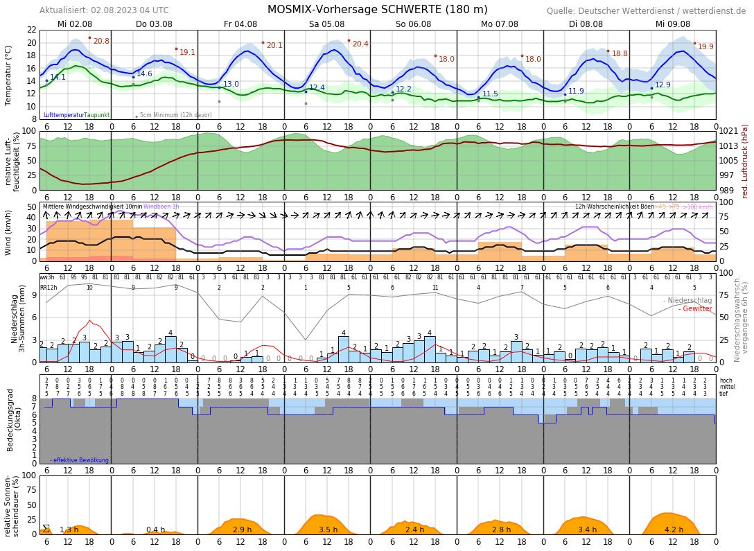 Wetter 16 Tage Dortmund