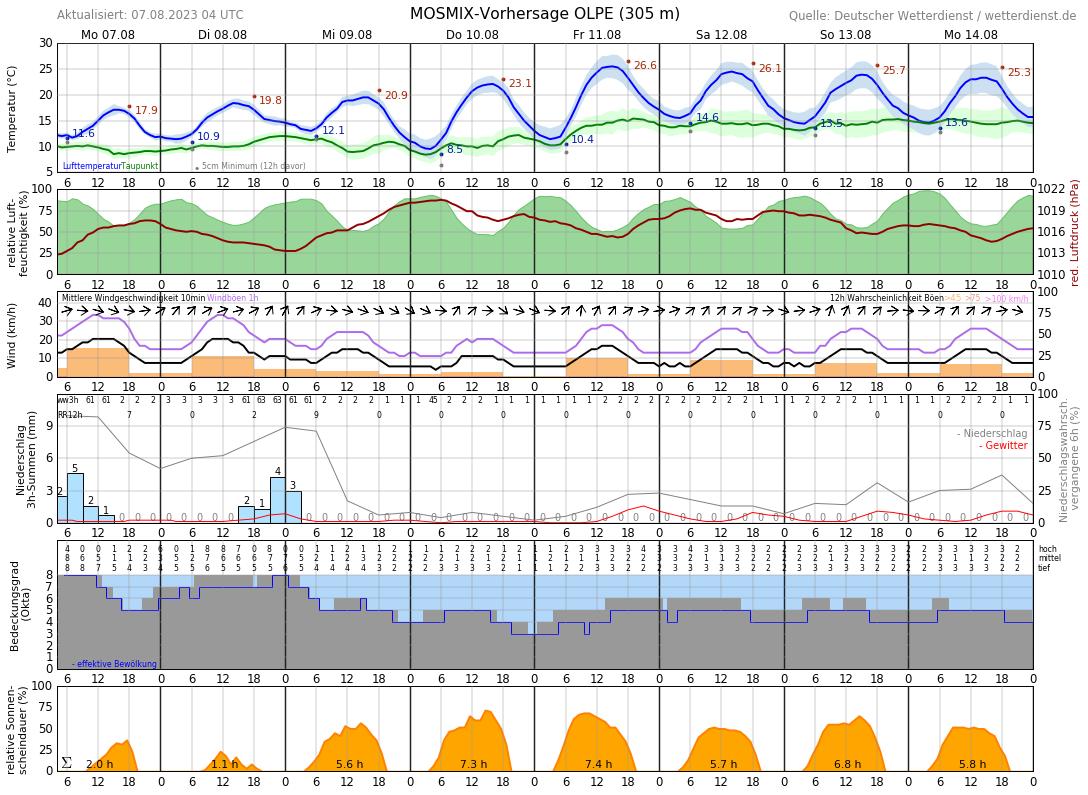 Wetter Drolshagen 16 Tage